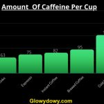 How Much Caffeine In A Cup Of Coffee? - A Complete Guide
