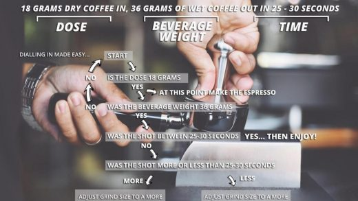 Dialing in Espresso: What is it and How? – Welcome to Coffee