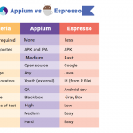 Espresso vs Appium: The Most Popular Automation Testing Framework    Learning with Prince