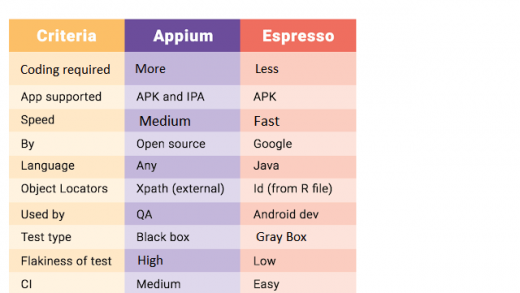 Espresso vs Appium: The Most Popular Automation Testing Framework |  Learning with Prince